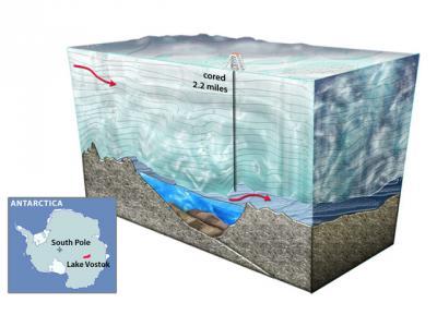 Российским бурильщикам в Антарктиде осталось пройти всего около 50 м, чтобы добраться до подледникового озера. Оно не видело солнечного света на протяжении целой геологической эпохи